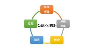 公認心理師領域図